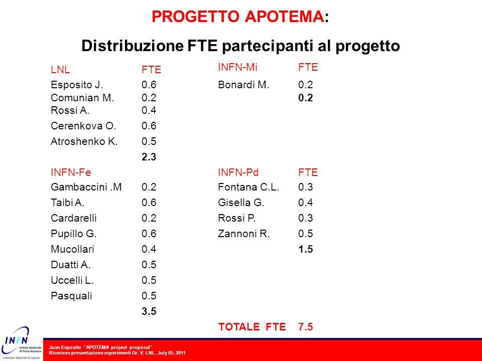 Distribuzione FTE partecipanti al progetto