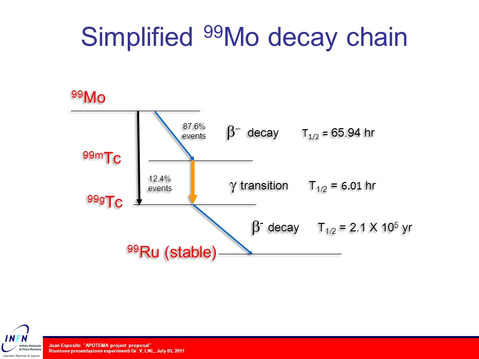 Simplified 99Mo decay chain