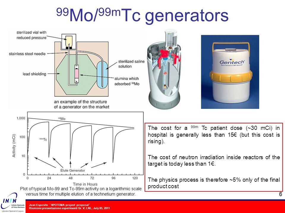 99Mo/99mTc generators The cost for a 99m Tc patient dose (~30 mCi) in hospital is generally less than 15€ (but this cost is rising).