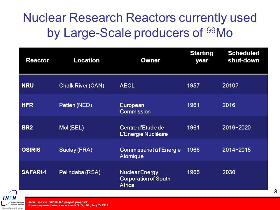 Nuclear Research Reactors currently used by Large-Scale producers of 99Mo