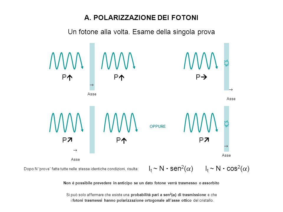 A. POLARIZZAZIONE DEI FOTONI