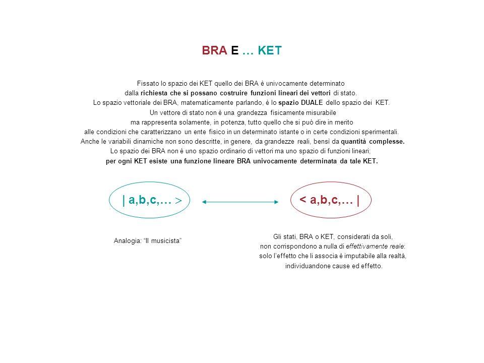 BRA E … KET | a,b,c,…  < a,b,c,… |
