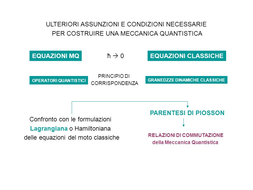 EQUAZIONI MQ EQUAZIONI CLASSICHE PARENTESI DI PIOSSON