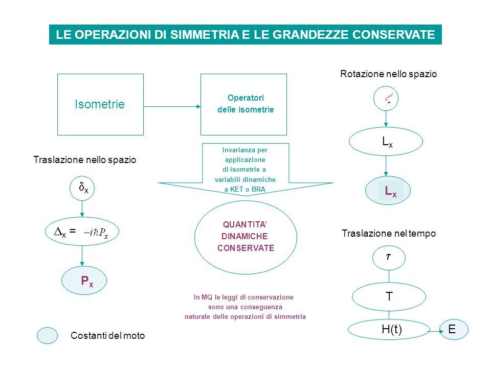 lx LE OPERAZIONI DI SIMMETRIA E LE GRANDEZZE CONSERVATE Isometrie Lx