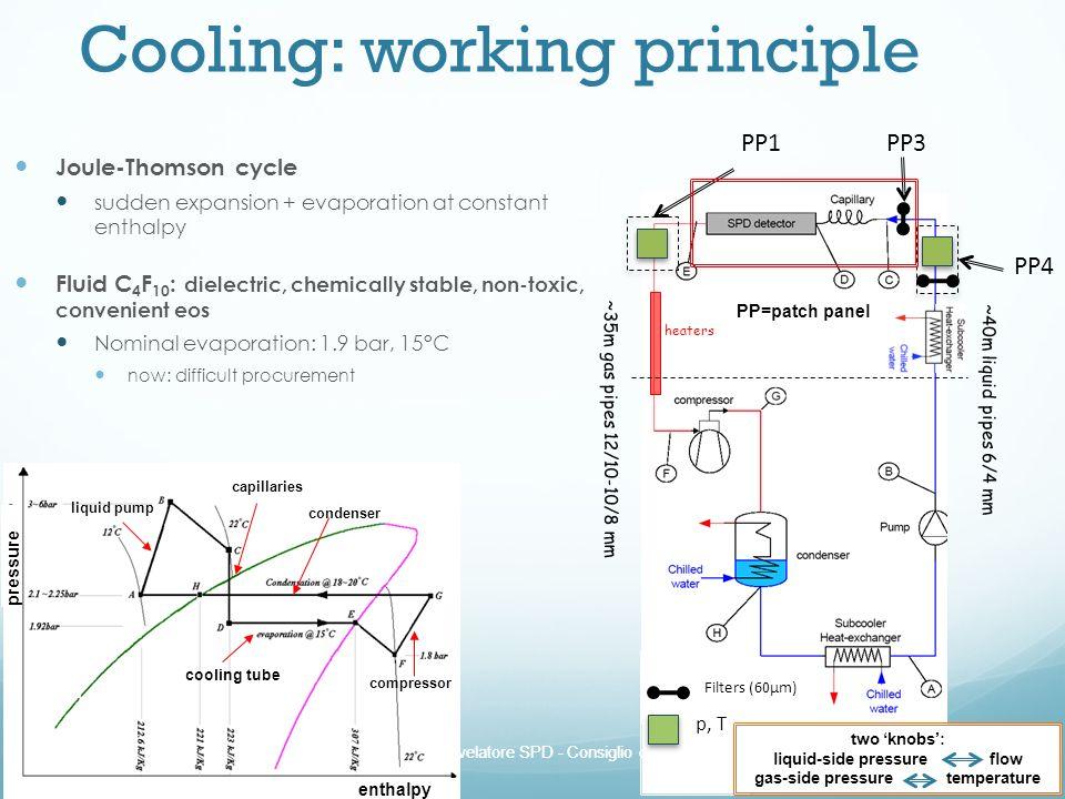 Cooling: working principle