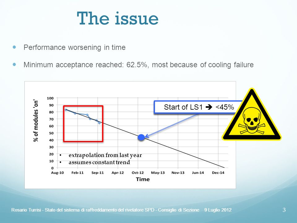 The issue Performance worsening in time