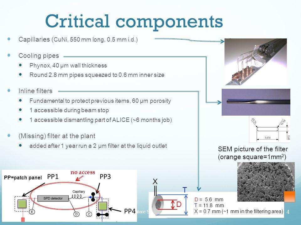 Critical components X T D Capillaries (CuNi, 550 mm long, 0.5 mm i.d.)