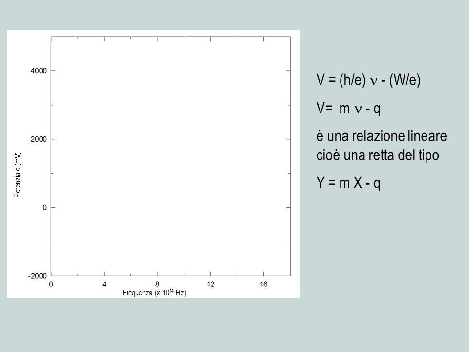 è una relazione lineare cioè una retta del tipo