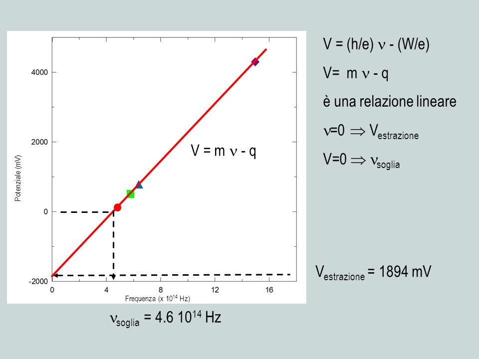 è una relazione lineare =0  Vestrazione V=0  soglia
