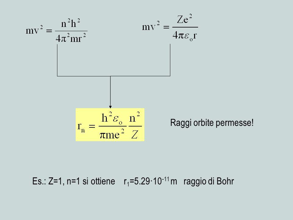 Es.: Z=1, n=1 si ottiene r1=5.29·10-11 m raggio di Bohr