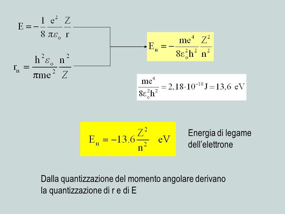 Energia di legame dell'elettrone