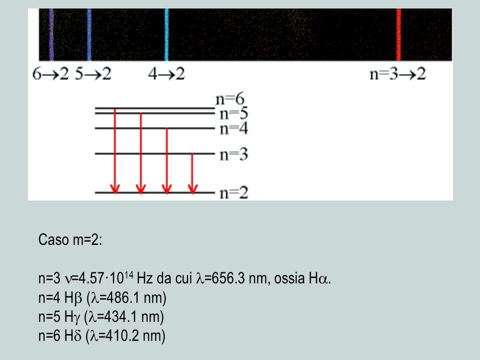 Caso m=2: n=3 =4.57·1014 Hz da cui =656.3 nm, ossia H. n=4 H (=486.1 nm) n=5 H (=434.1 nm)