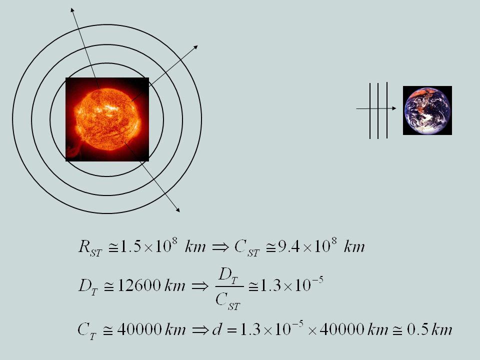 Consideriamo il Sole. E' una sorgente di forma sferica che emana la sua luce in modo isotropo,