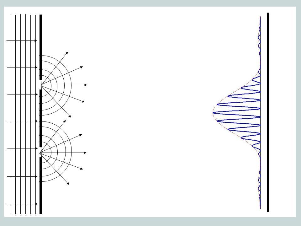 Si consideri una maschera su cui sono praticate due aperture e si inviino verso di essa onde con fronte d'onda piano: la direzione di propagazione di queste onde sia ortogonale alla maschera per semplicità.