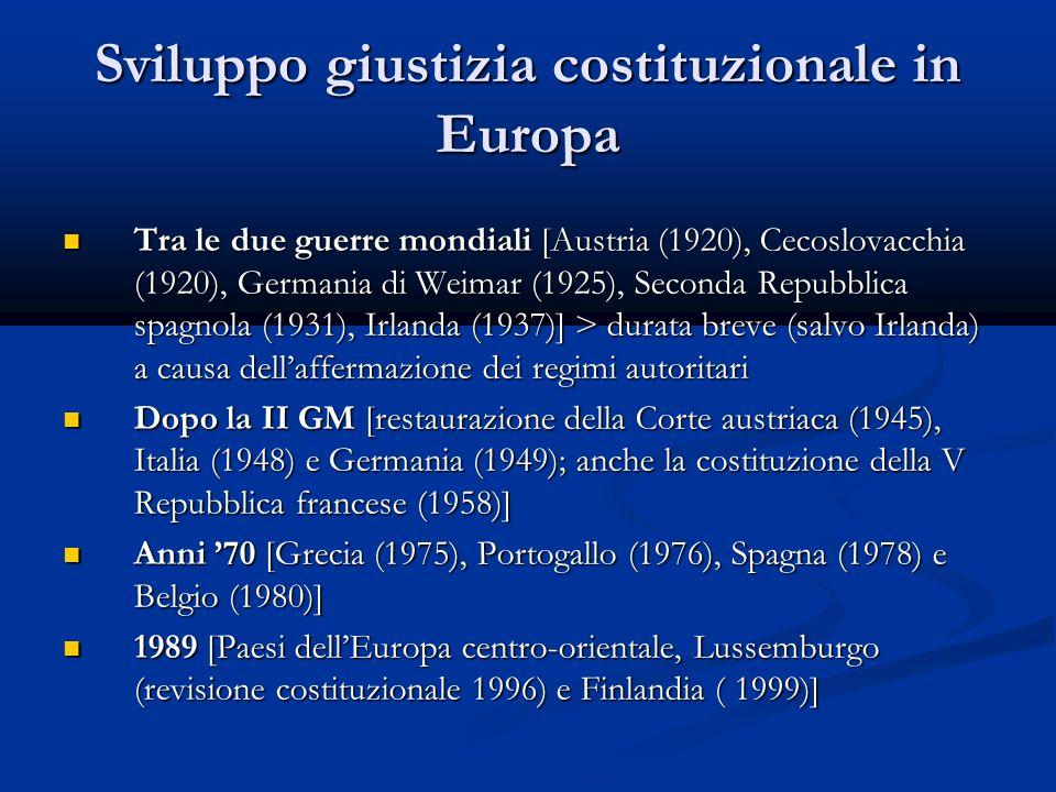 Sviluppo giustizia costituzionale in Europa