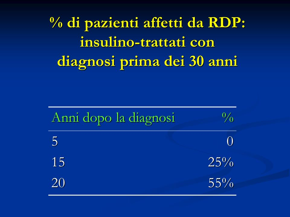 % di pazienti affetti da RDP: insulino-trattati con
