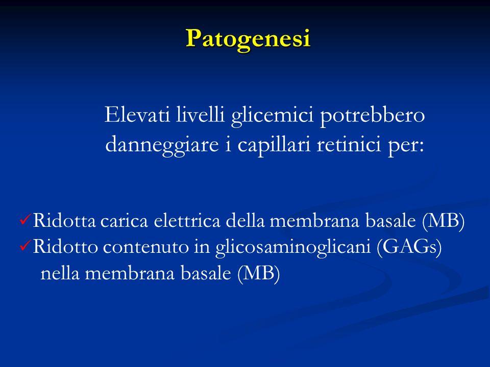 Patogenesi Elevati livelli glicemici potrebbero danneggiare i capillari retinici per: Ridotta carica elettrica della membrana basale (MB)