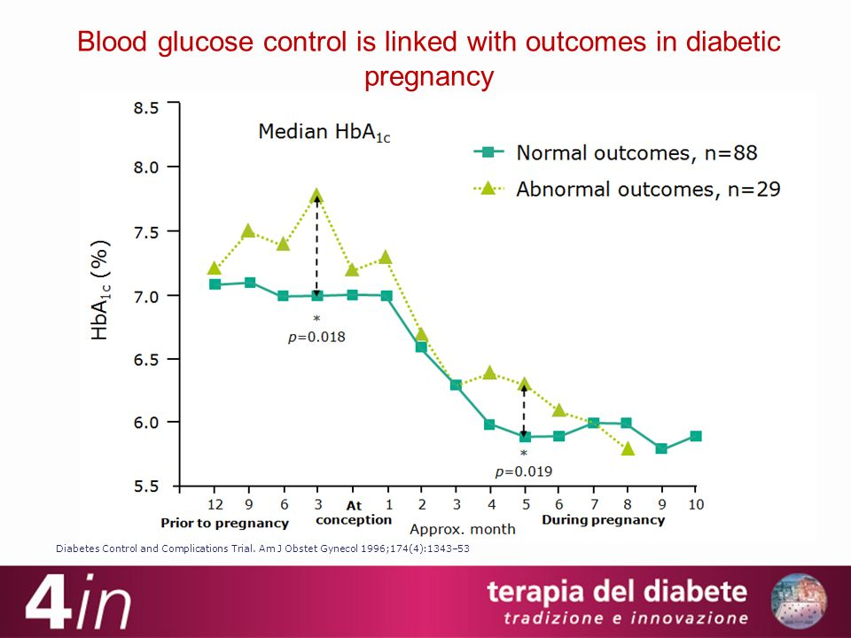 Blood glucose control is linked with outcomes in diabetic pregnancy