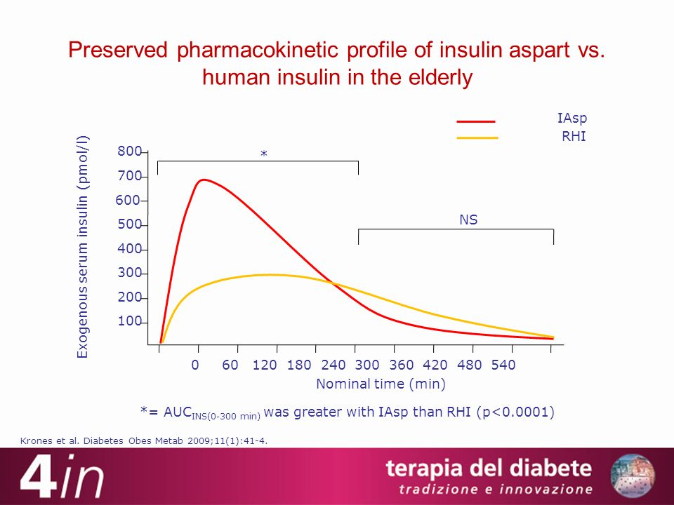 Preserved pharmacokinetic profile of insulin aspart vs
