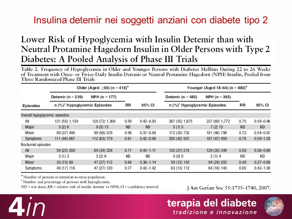 Insulina detemir nei soggetti anziani con diabete tipo 2