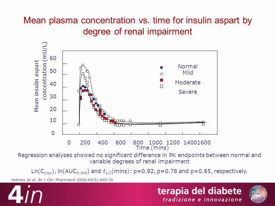 Holmes et al. Br J Clin Pharmacol 2005;60(5):469-76