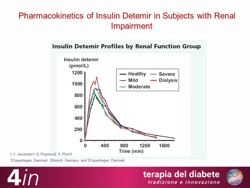 Pharmacokinetics of Insulin Detemir in Subjects with Renal Impairment