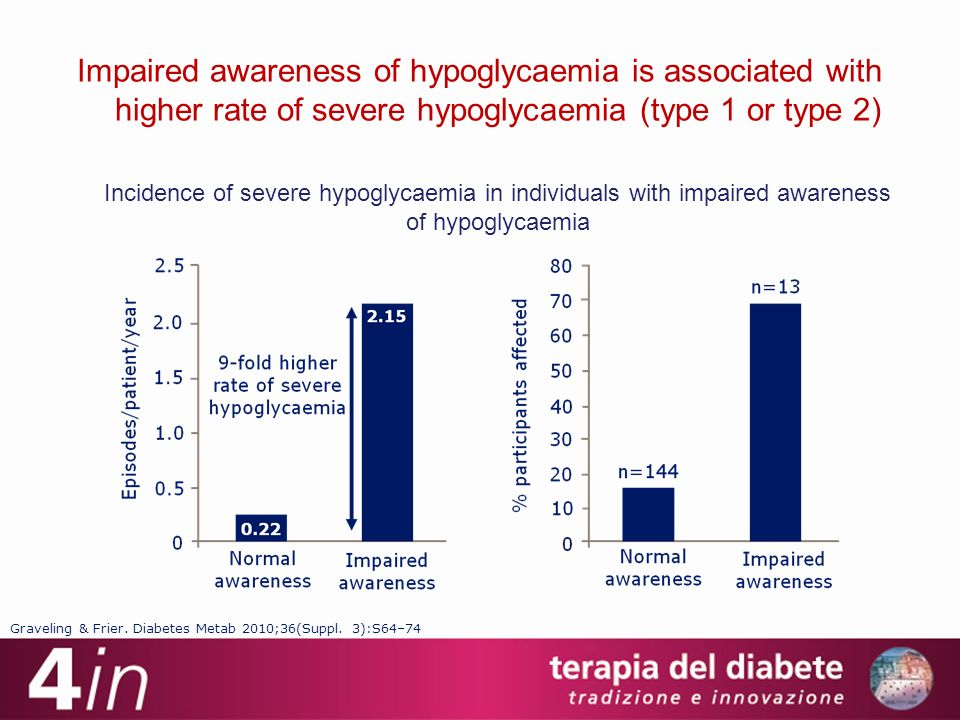 29 Impaired awareness of hypoglycaemia is associated with higher rate of severe hypoglycaemia (type 1 or type 2)