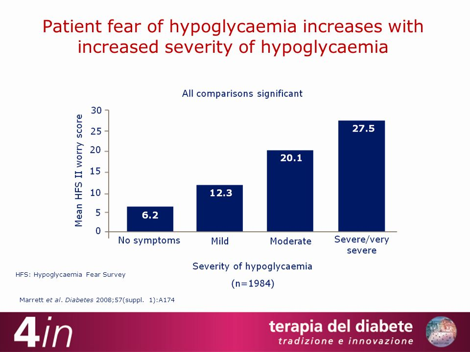 Patient fear of hypoglycaemia increases with increased severity of hypoglycaemia