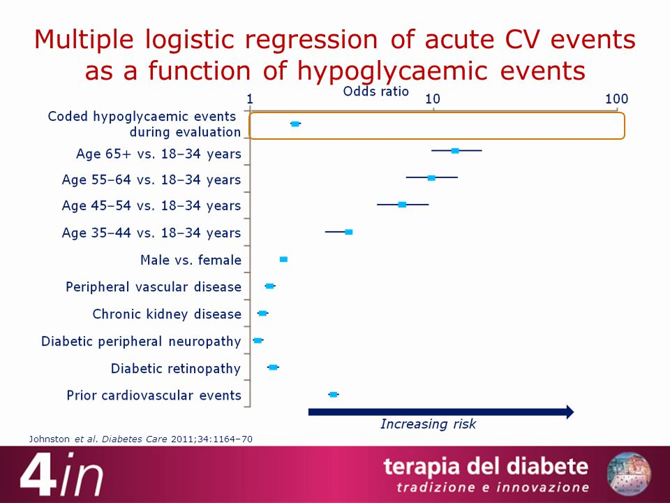Multiple logistic regression of acute CV events as a function of hypoglycaemic events