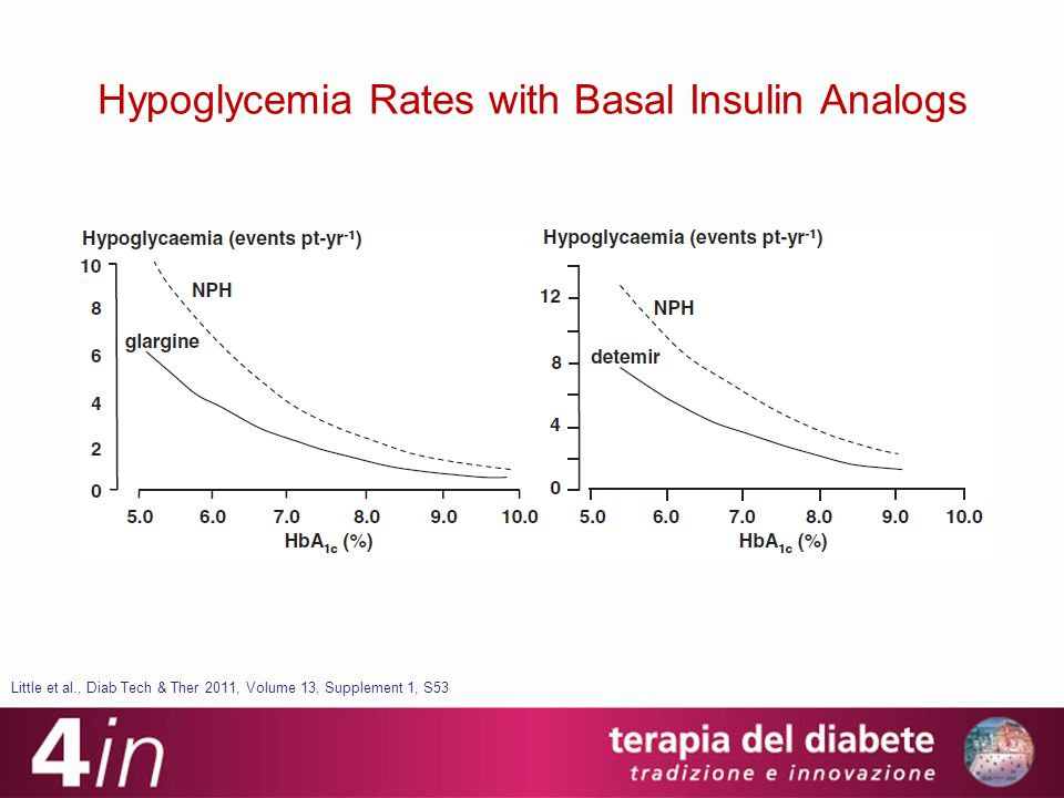 Hypoglycemia Rates with Basal Insulin Analogs