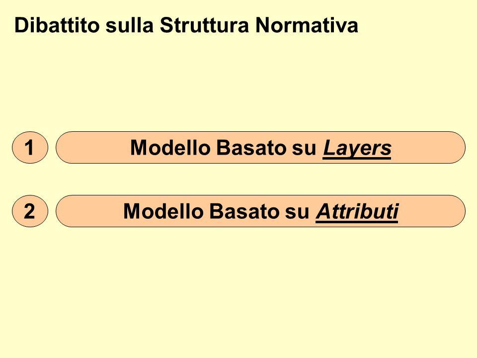 Modello Basato su Layers Modello Basato su Attributi