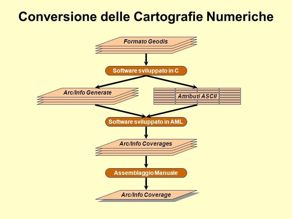 Conversione delle Cartografie Numeriche