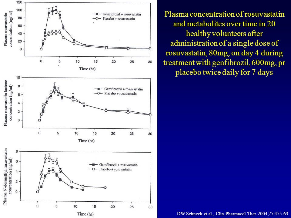 Mean plasma concentration-time profiles of simvastatin and simvastatin acid following multiple oral doses of 80mg simvastatin with or without multiple oral doses of 160mg fenofibrate (n = 12)