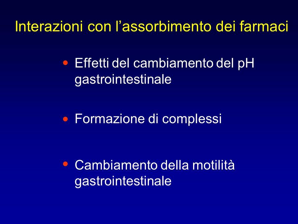 Classificazione ed esempi di interazioni tra farmaci