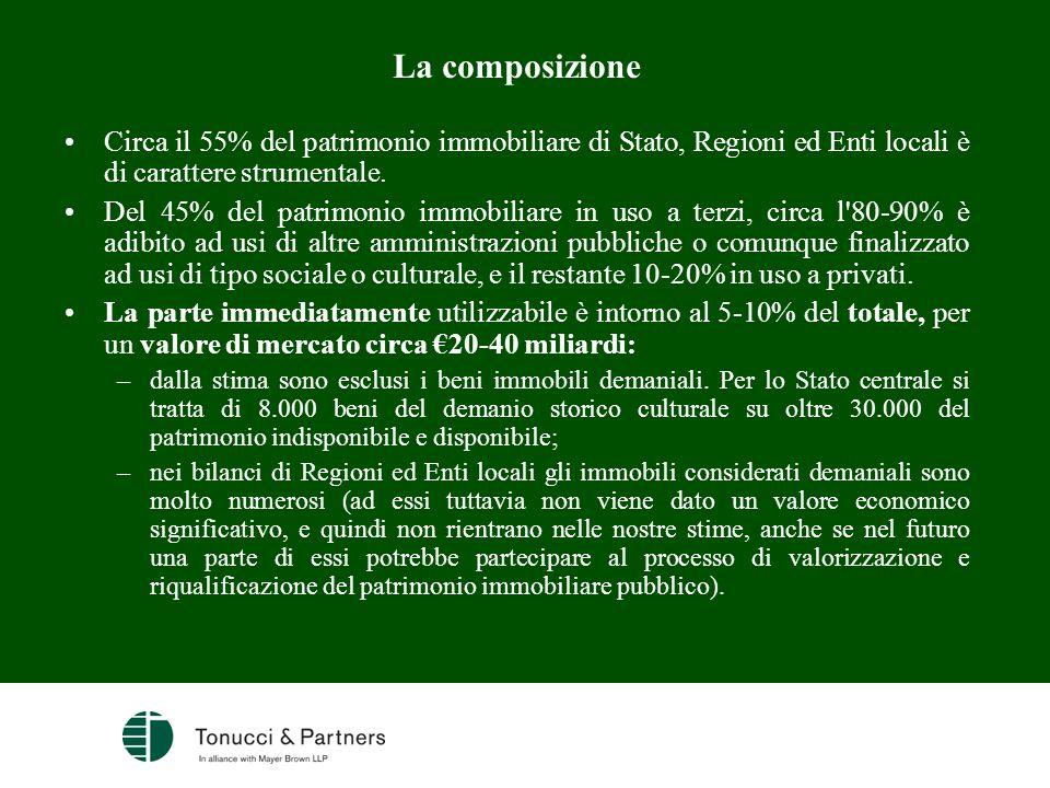 La composizione Circa il 55% del patrimonio immobiliare di Stato, Regioni ed Enti locali è di carattere strumentale.