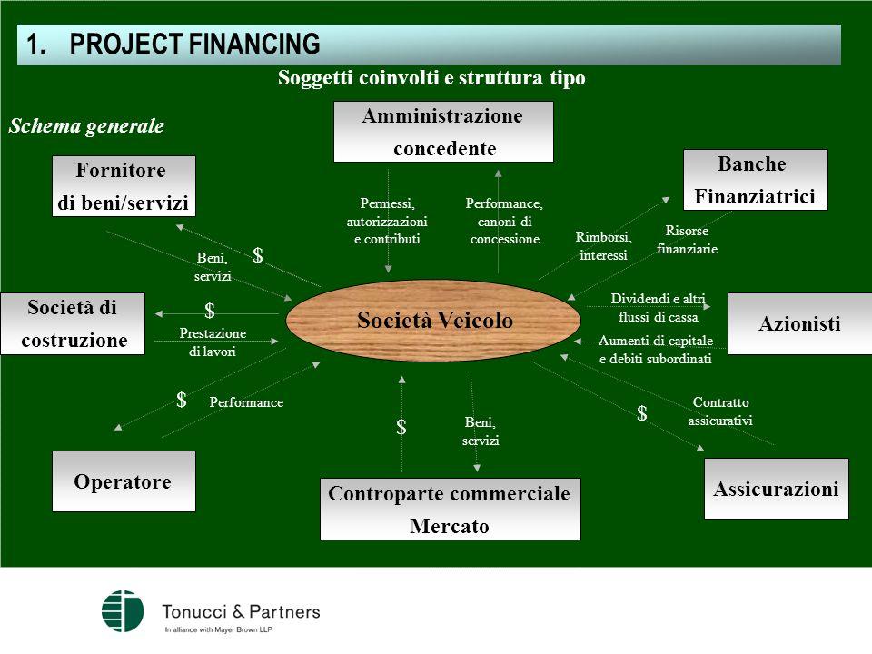Soggetti coinvolti e struttura tipo Controparte commerciale