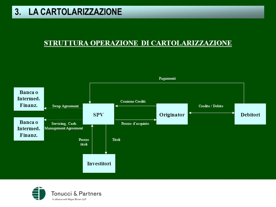 LA CARTOLARIZZAZIONE STRUTTURA OPERAZIONE DI CARTOLARIZZAZIONE Banca o