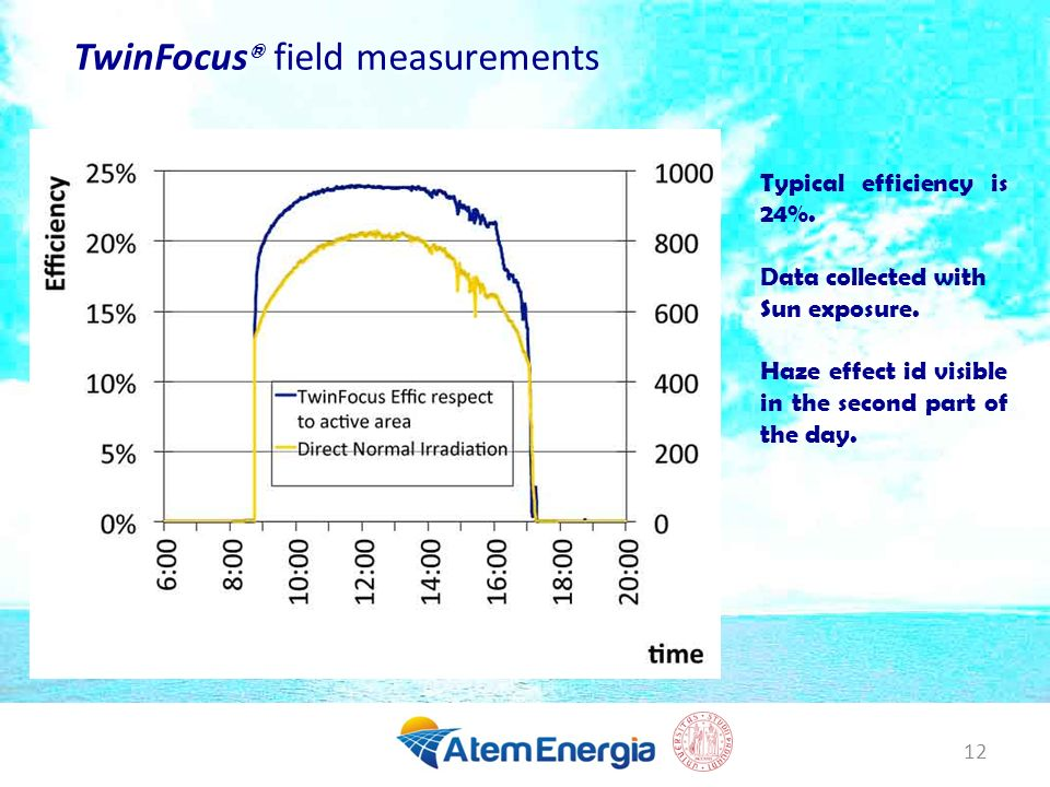 TwinFocus® field measurements