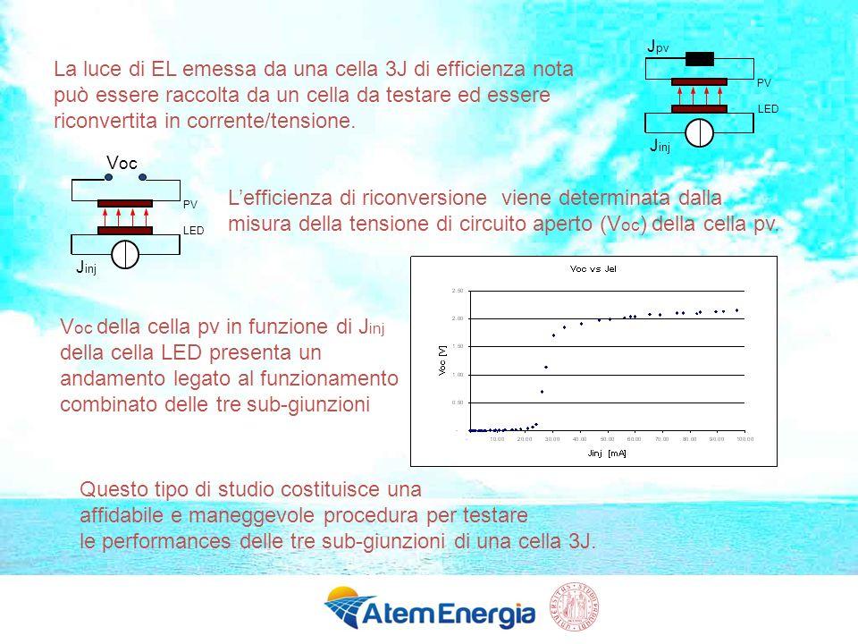 La luce di EL emessa da una cella 3J di efficienza nota