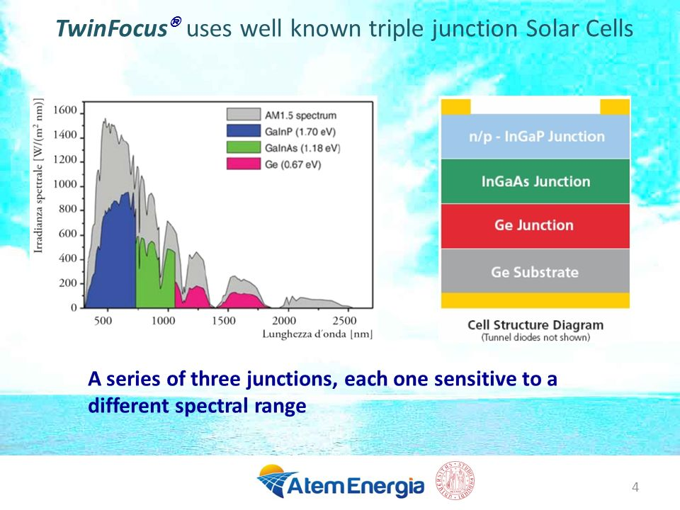 TwinFocus® uses well known triple junction Solar Cells