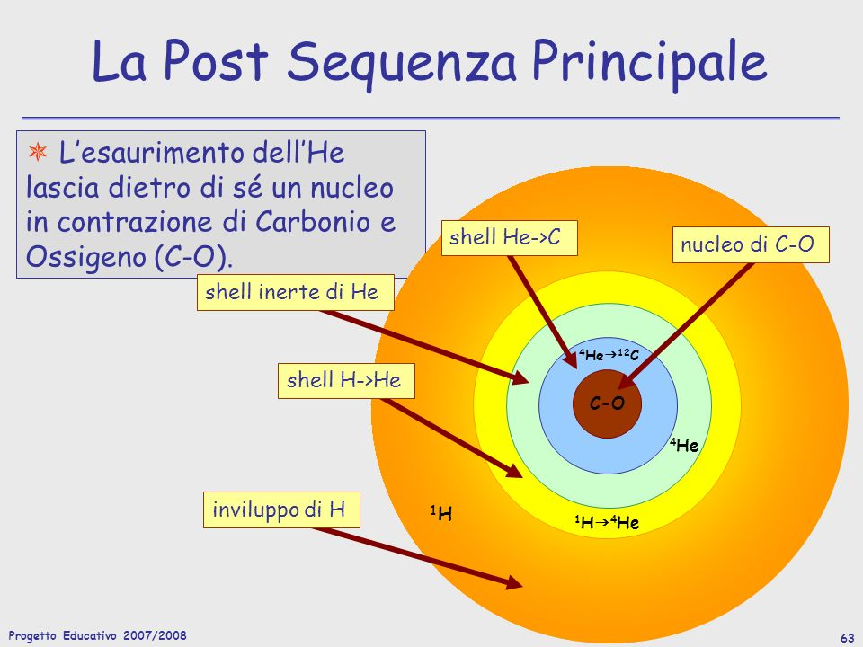 La Post Sequenza Principale