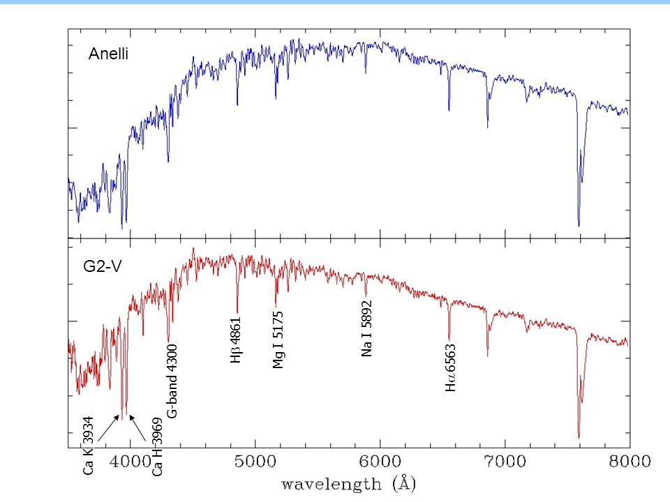 Anelli G2-V Na I 5892 Mg I 5175 Hb 4861 Ha 6563 G-band 4300 Ca K 3934