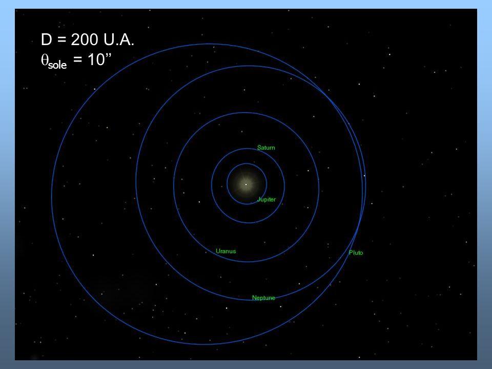 D = 200 U.A.