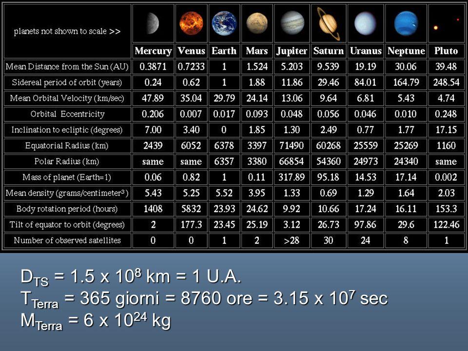 DTS = 1.5 x 108 km = 1 U.A. TTerra = 365 giorni = 8760 ore = 3.15 x 107 sec MTerra = 6 x 1024 kg