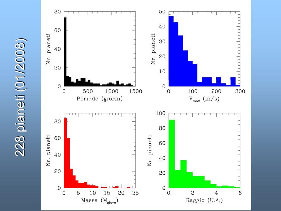 228 pianeti (01/2008) Finora sono stati scoperti 228 pianeti extrasolari.