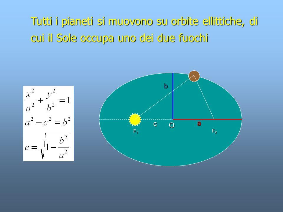 Tutti i pianeti si muovono su orbite ellittiche, di
