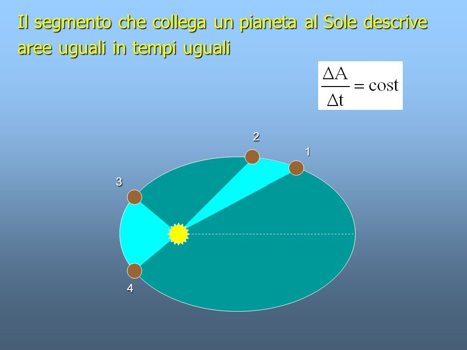 Il segmento che collega un pianeta al Sole descrive