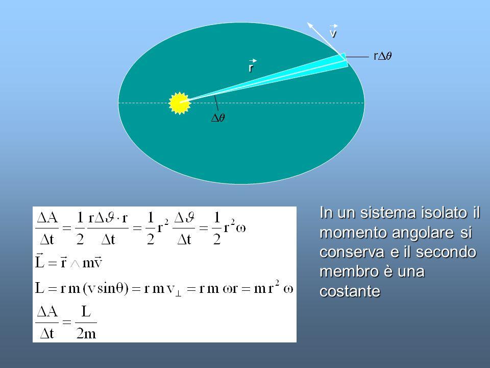 v rDq. r. Dq. In un sistema isolato il momento angolare si conserva e il secondo membro è una costante.