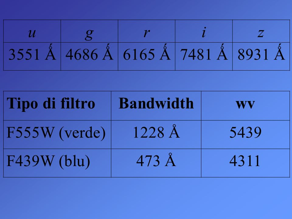 u g. r. i. z. 3551 Ǻ. 4686 Ǻ. 6165 Ǻ. 7481 Ǻ. 8931 Ǻ. Tipo di filtro. Bandwidth. wv. F555W (verde)