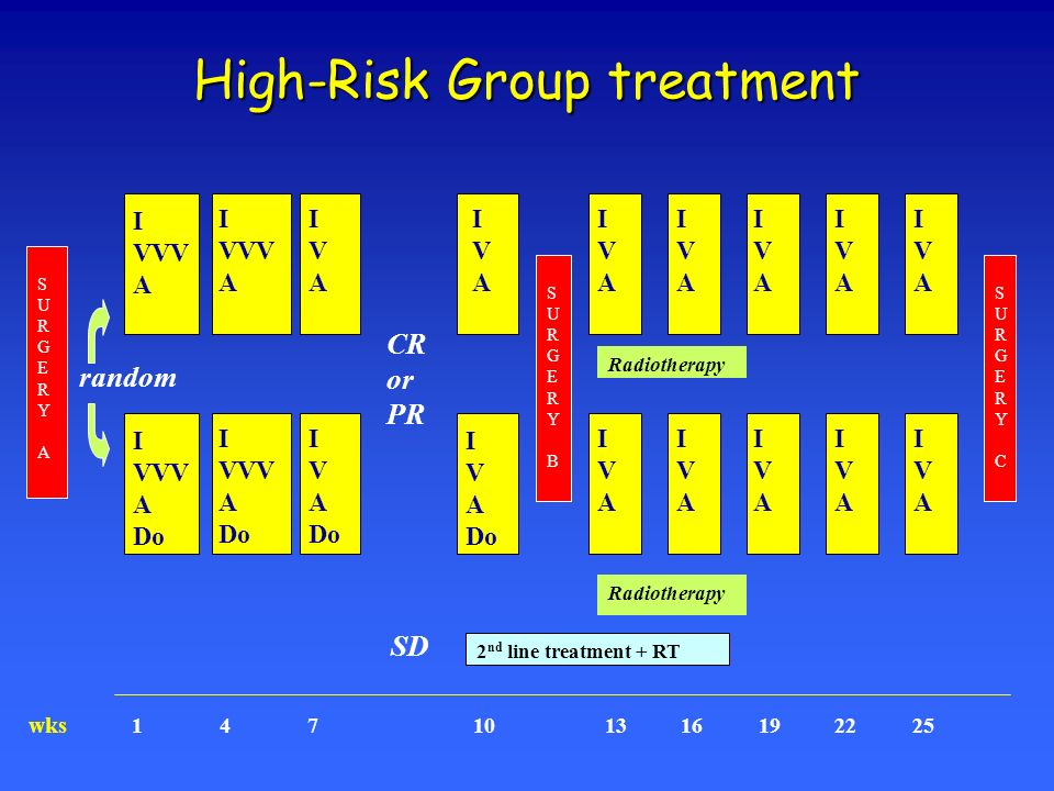 High-Risk Group treatment